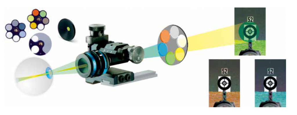 Target Rifle Sights - Colour Filters